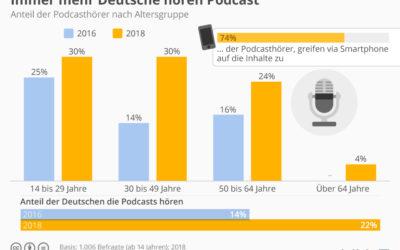 """Was bedeutet eigentlich: """"Podcast ist auf dem Vormarsch?"""""""